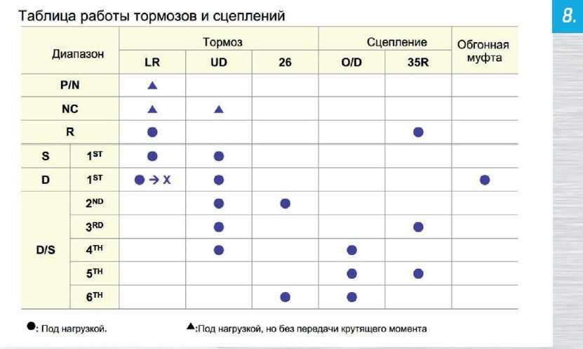 Таблица тормозов и сцеплений PowerTech A6LF
