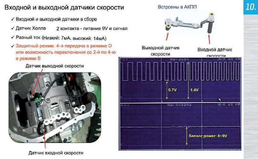 Датчики скорости PowerTech A6LF