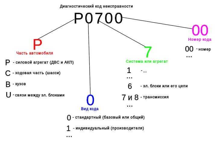 Расшифровка кодов OBD