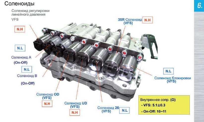 Соленоиды PowerTech A6LF