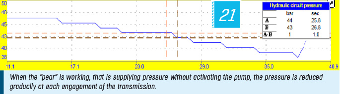 "When the ""pear"" is working, that is supplying pressure without activating the pump, the pressure is reduced gradually at each engagement of the transmission."