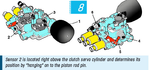"Sensor 2 is located right above the clutch servo cylinder and determines its position by ""hanging"" on to the piston rod pin."