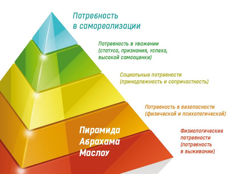 Картинки пирамида маслоу